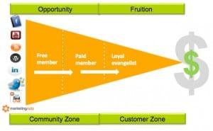 social media communities create markets