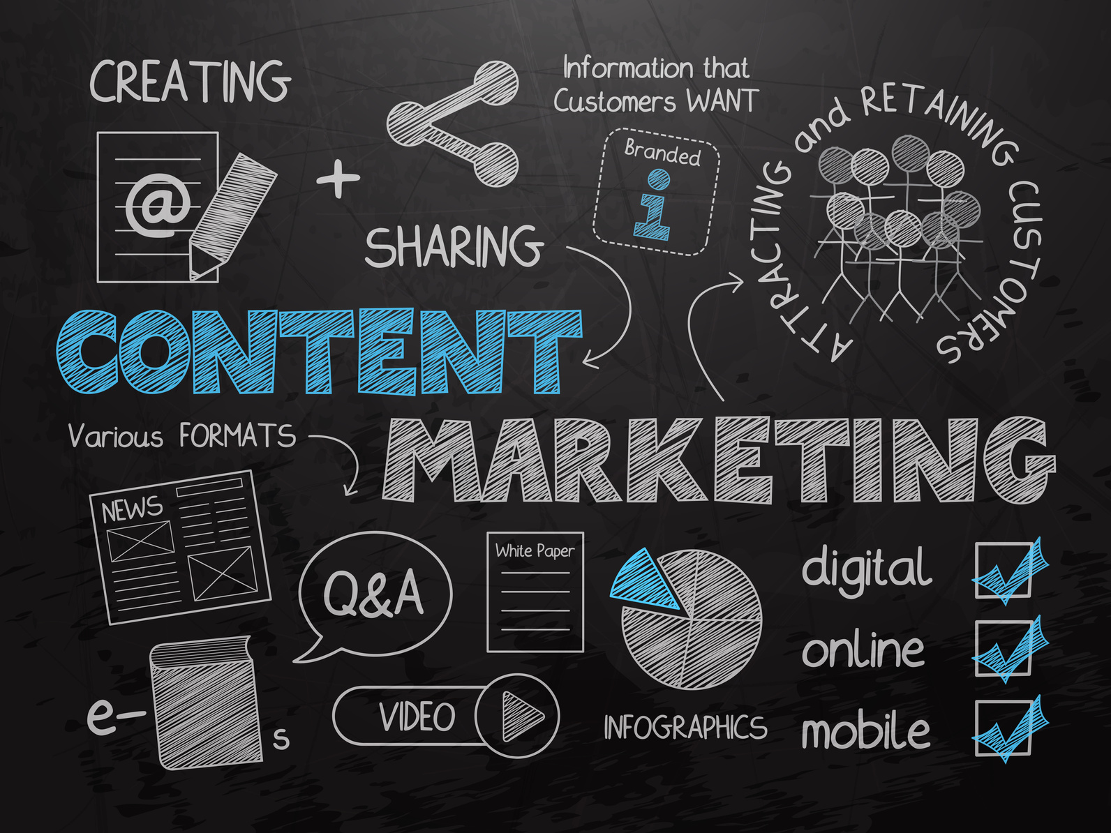 Content Marketing 101: What, How and Why for Real Business Results