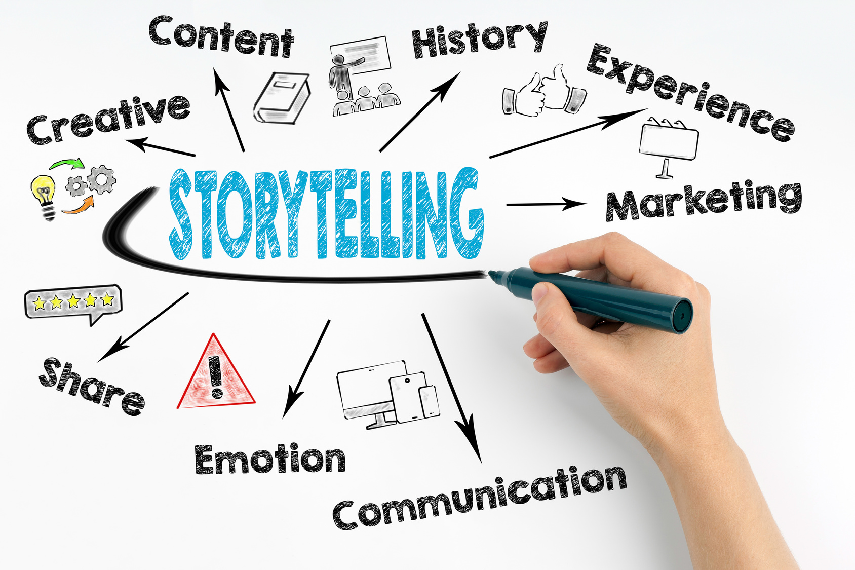 Brand storytelling strategy 2018