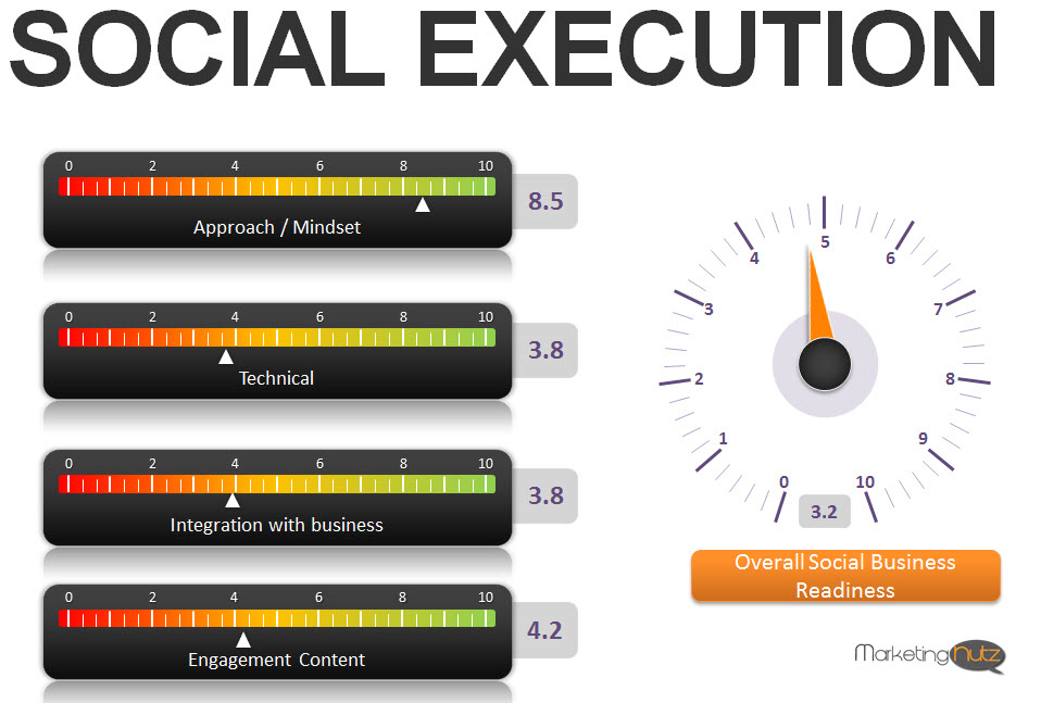 dashboard social media execution