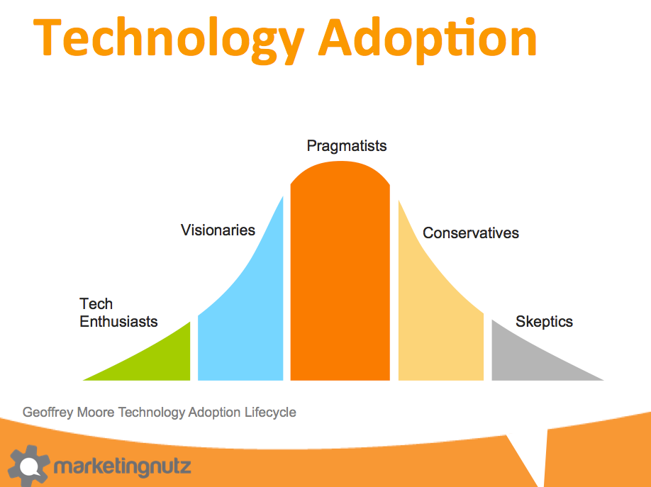 geoffrey moore technology adoption life cycle