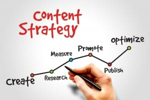 Content Marketing for Business in a Nutshell - The What, Why and How to Grow Your Business